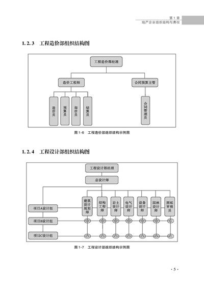 《房地产管理工作图表设计范例